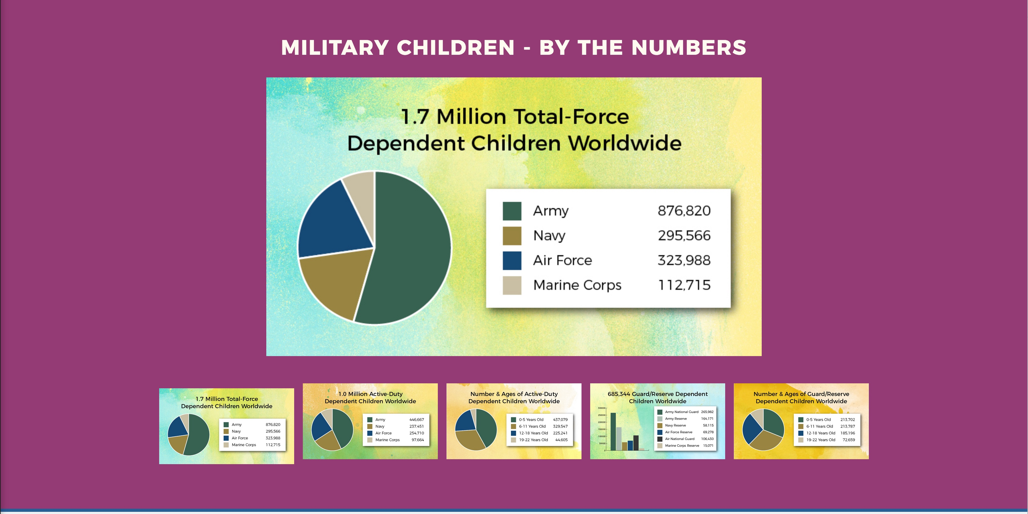 Military Kids By the Numbers